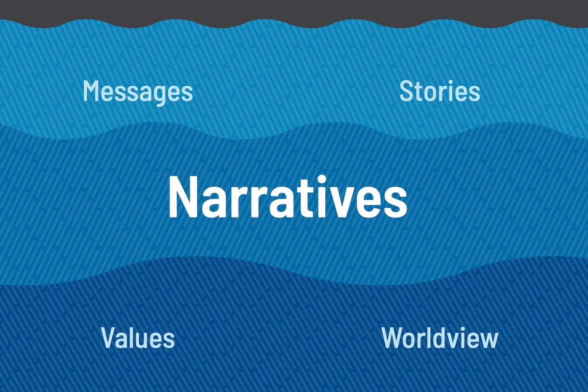 Illustration of the Waves model with three layers: Stories, Narratives and Values or worldview